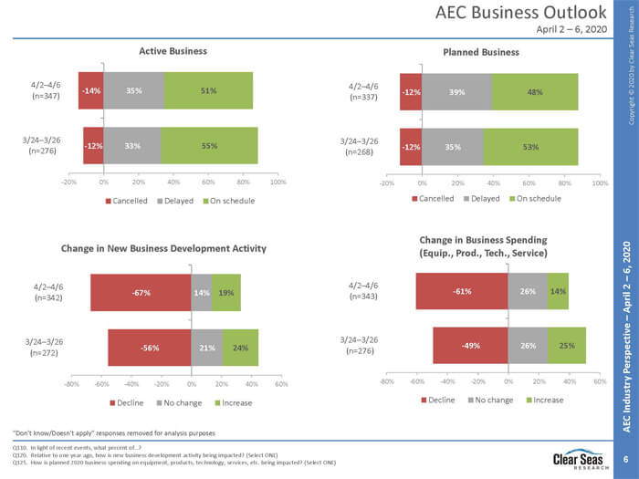 AEC business outlook
