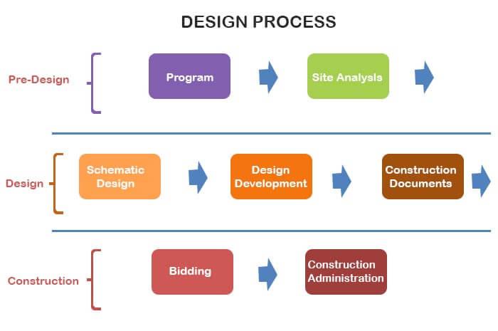 Explain Architectural Detailing. (INFOGRAPHIC)