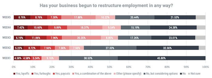 Employment rates