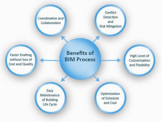 BIM Process Benefits
